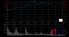 快讯:数字货币概念午后持续拉升