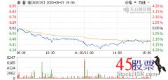 今日诺 普 信(2020-08-07)开盘价6.61 涨幅7.28