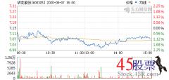 今日华发股份(2020-08-07)开盘价7.12 涨幅7.87