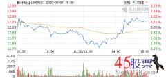 今日联环药业(2020-08-07)开盘价12.15 涨幅13.41