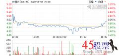 今日ST创兴(2020-08-07)开盘价5.08 涨幅5.27