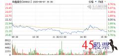 今日华鑫股份(2020-08-07)开盘价22.02 涨幅24.55