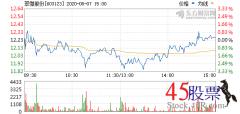 今日翠微股份(2020-08-07)开盘价12.25 涨幅13.45