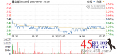 <b>今日唐山港(2020-08-07)开盘价2.49 涨幅2.74</b>