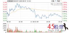 <b>今日达刚控股(2020-08-07)开盘价11.01 涨幅12.22</b>