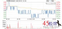 <b>今日ST安泰(2020-08-07)开盘价1.85 涨幅1.93</b>