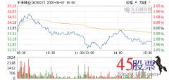 今日千禾味业(2020-08-07)开盘价33.67 涨幅37.24