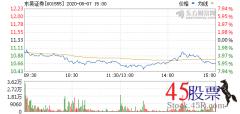 今日东吴证券(2020-08-07)开盘价10.99 涨幅12.46