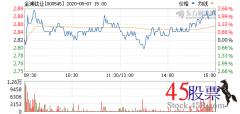 今日金浦钛业(2020-08-07)开盘价2.82 涨幅3.10