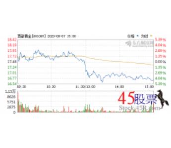 今日西部黄金(2020-08-07)开盘价17.67 涨幅19.23