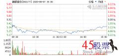 今日御银股份(2020-08-07)开盘价5.40 涨幅6.06