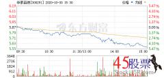 今日华录百纳(2020-10-30)开盘价5.87 涨幅7.04