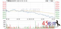 今日广晟有色(2020-10-30)开盘价29.25 涨幅32.07
