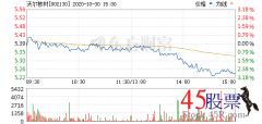 今日沃尔核材(2020-10-30)开盘价5.38 涨幅5.93