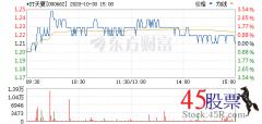 今日*ST天夏 (2020-10-30)开盘价1.20 涨幅1.27