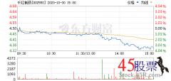 <b>今日千红制药(2020-10-30)开盘价4.50 涨幅4.95</b>