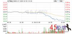 今日北方稀土(2020-10-30)开盘价10.59 涨幅11.63