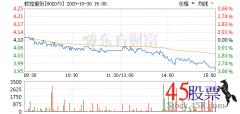 今日软控股份(2020-10-30)开盘价4.11 涨幅4.51