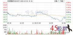 今日东软载波(2020-10-30)开盘价19.10 涨幅23.06