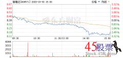 今日信雅达(2020-10-30)开盘价8.47 涨幅9.23