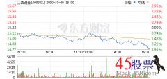 <b>今日江西铜业(2020-10-30)开盘价15.13 涨幅16.74</b>