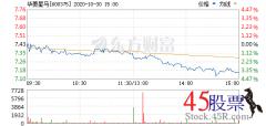 今日华菱星马(2020-10-30)开盘价7.41 涨幅8.17