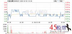 <b>今日长航凤凰(2020-10-30)开盘价3.39 涨幅3.73</b>