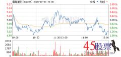 今日濮耐股份(2020-10-30)开盘价5.05 涨幅5.59