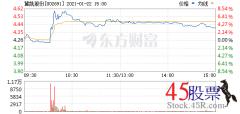 <b>今日冀凯股份(2021-01-22)开盘价4.28 涨幅4.69</b>