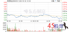 今日华资实业(2021-01-22)开盘价5.68 涨幅6.33