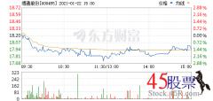 今日博通股份(2021-01-22)开盘价18.26 涨幅20.02