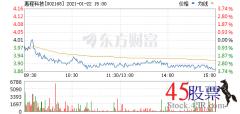 <b>今日惠程科技(2021-01-22)开盘价3.98 涨幅4.41</b>