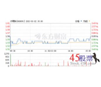 今日ST明科(2021-01-22)开盘价1.54 涨幅1.64