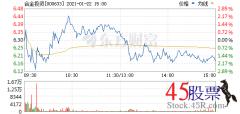 <b>今日合金投资(2021-01-22)开盘价6.30 涨幅6.93</b>