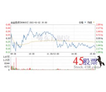 今日合金投资(2021-01-22)开盘价6.30 涨幅6.93