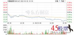 <b>今日中航电测(2021-01-22)开盘价15.82 涨幅19.12</b>
