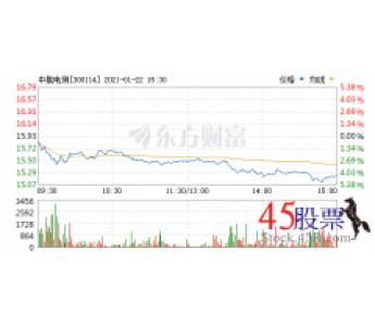 今日中航电测(2021-01-22)开盘价15.82 涨幅19.12