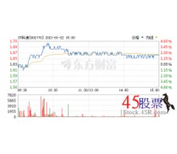 今日ST科迪  (2021-01-22)开盘价1.63 涨幅1.71