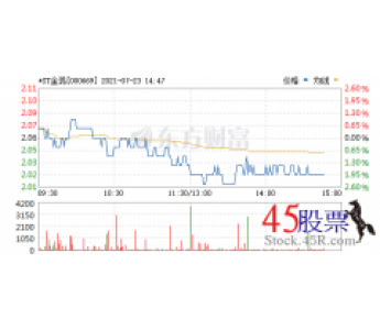 今日*ST金鸿 (2021-07-23)开盘价2.07 涨幅2.16