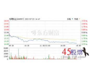 今日光明乳业(2021-07-23)开盘价13.52 涨幅14.92