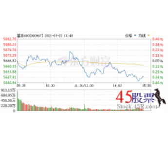 今日盈峰环境(2021-07-23)开盘价6.66 涨幅7.29