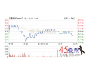 今日亚通股份(2021-10-28)开盘价5.41 涨幅5.92