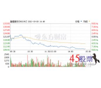 今日融捷股份(2021-10-28)开盘价123.50 涨幅134.06