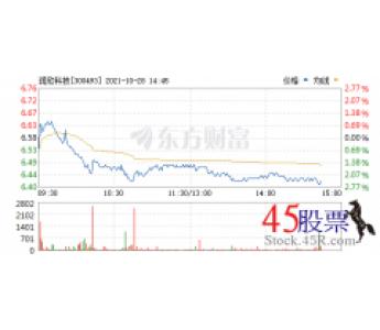 今日润欣科技(2021-10-28)开盘价6.54 涨幅7.90