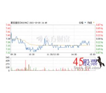 今日联发股份(2021-10-28)开盘价7.39 涨幅8.12